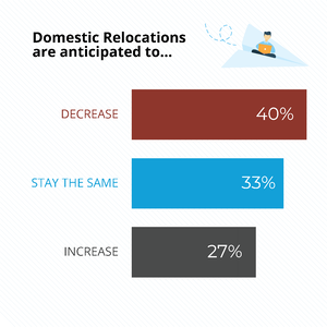 Domestic Relocations